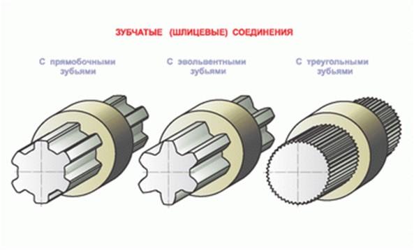 Шлицевые и шпоночные соединения различия